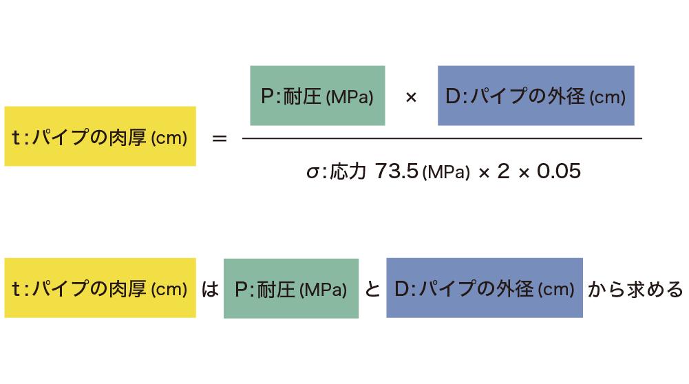 高透過アクリルパイプ - 「t : パイプの肉厚 (cm)」を求める計算式