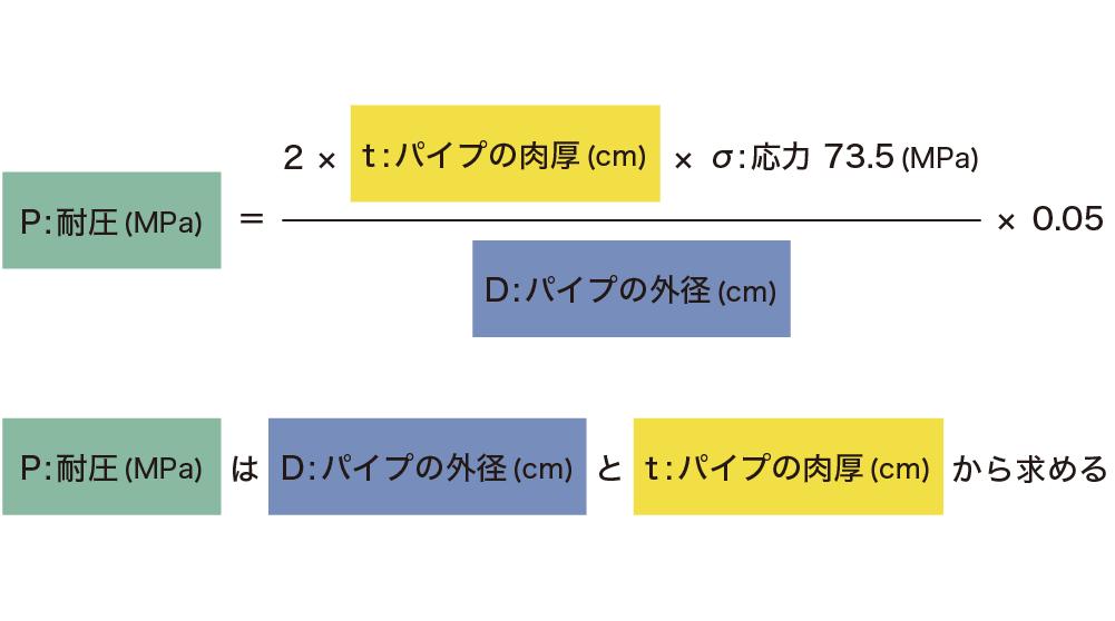 高透過アクリルパイプ - 「P : 耐圧 (MPa)」を求める計算式