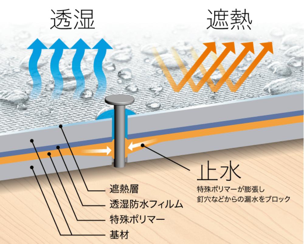 湿気排出・雨水防止・遮熱性能を同時に実現。理想のくらしを屋根からつくるルーフィング材「ルーフラミテクト®RX」